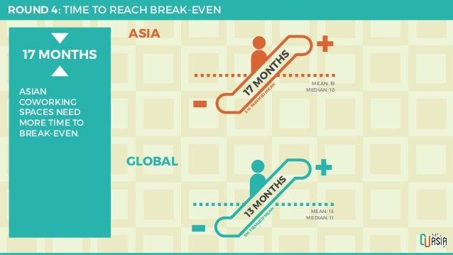 ROUND 4: TIME TO REACH BREAK-EVEN + - 17 M O N TH S ASIA GLOBAL MEAN: 19 MEDIAN: 10 5% TR IM M ED M EA N MEAN: 15 MEDIAN: ...