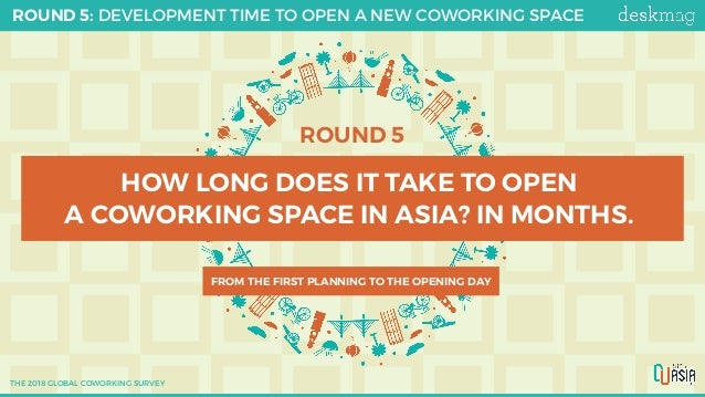 ROUND 5 HOW LONG DOES IT TAKE TO OPEN A COWORKING SPACE IN ASIA? IN MONTHS. FROM THE FIRST PLANNING TO THE OPENING DAY ROU...