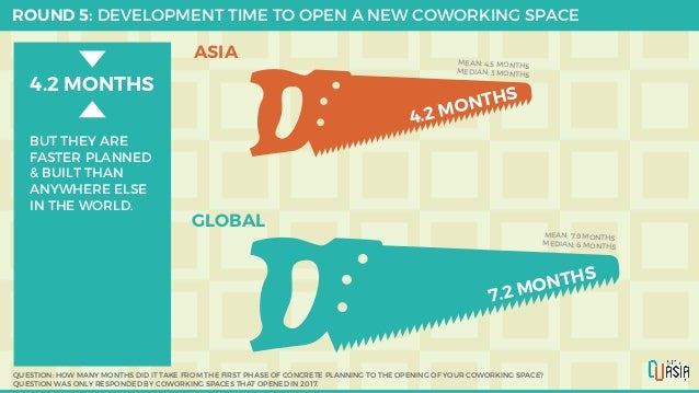 ROUND 5: DEVELOPMENT TIME TO OPEN A NEW COWORKING SPACE QUESTION: HOW MANY MONTHS DID IT TAKE FROM THE FIRST PHASE OF CONC...