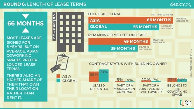 ROUND 6: LENGTH OF LEASE TERMS MISSINGPERCENTAGES:OTHER&N.A. C O W O R K I N G FULL REMAINING 0% 1.750% 3.500% 5.250% ...