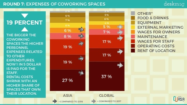 ROUND 7: EXPENSES OF COWORKING SPACES ASIA GLOBAL 2%2% 5%6% 6%7% 4% 6% 5% 6% 7% 8% 17% 19% 17% 19% 37% 27...