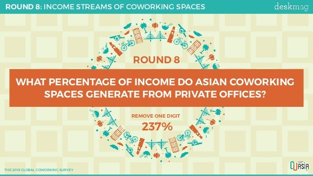 ROUND 8 WHAT PERCENTAGE OF INCOME DO ASIAN COWORKING SPACES GENERATE FROM PRIVATE OFFICES? ROUND 8: INCOME STREAMS OF COWO...