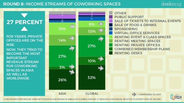 ROUND 8: INCOME STREAMS OF COWORKING SPACES -1 -3 ASIA GLOBAL 2%4% 2% 1% 2% 5% 2% 2% 1% 1% 4% 2% 8% 16% 10% 14% 27% 27% 10...