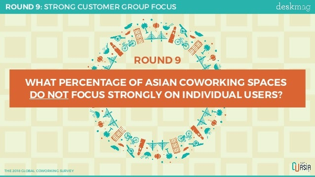 ROUND 9 WHAT PERCENTAGE OF ASIAN COWORKING SPACES DO NOT FOCUS STRONGLY ON INDIVIDUAL USERS? ROUND 9: STRONG CUSTOMER GROU...