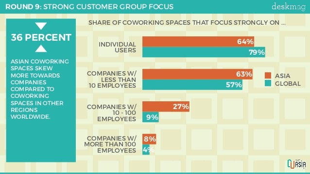 ROUND 9: STRONG CUSTOMER GROUP FOCUS 0% 1.750% 3.500% 5.250% 7.000% 4% 9% 57% 79% 8% 27% 63% 64% ASIA GLOBAL 36 PERCE...