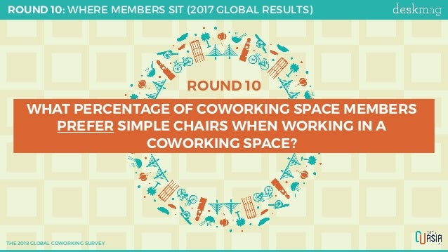 ROUND 10 WHAT PERCENTAGE OF COWORKING SPACE MEMBERS PREFER SIMPLE CHAIRS WHEN WORKING IN A COWORKING SPACE? ROUND 10: WHER...