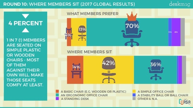 4 PERCENT 0% 2.500% 5.000% 7.500% 10.000% 3%3%1%36%42%14% A BASIC CHAIR (E.G. WOODEN OR PLASTIC) A SIMPLE OFFICE CHAI...