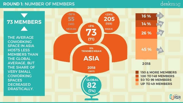 ROUND 1: NUMBER OF MEMBERS ASIA 73 5% TRIMMED MEAN MEAN 20555 (71) (40) (159) 2018 (2017) +29%+38% MEDIAN +3% 25% 50% 75...