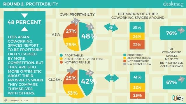 ROUND 2: PROFITABILITY 25% 33% 42% 27% 25% 48% PROFITABLE ZERO PROFIT - ZERO LOSS NOT-PROFITABLE ASIA GLOBAL -12 +10 1000...