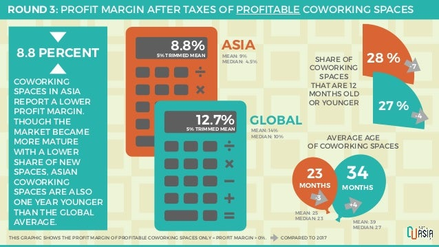 ROUND 3: PROFIT MARGIN AFTER TAXES OF PROFITABLE COWORKING SPACES 8.8%5% TRIMMED MEAN 12.7%5% TRIMMED MEAN ASIA GLOBAL MEA...