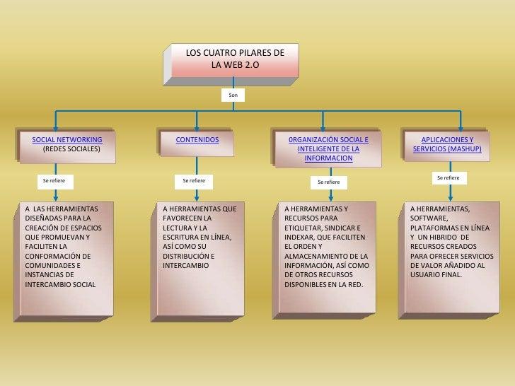 LOS CUATRO PILARES DE                                   LA WEB 2.O                                           Son          ...