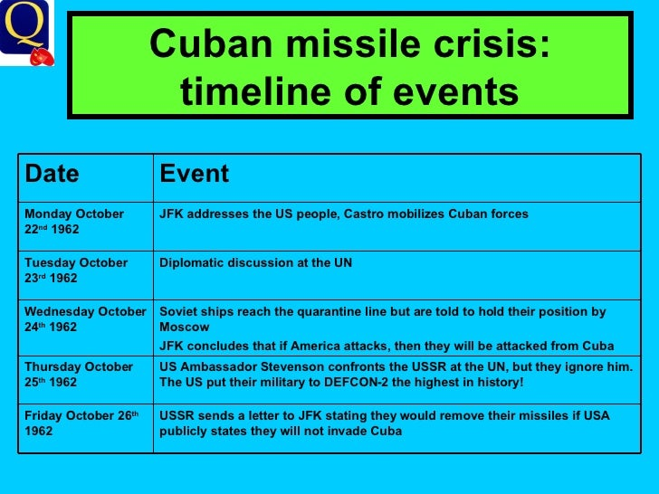 an overview of the cuban missile crisis The stalemate outlasted 10 us presidents, a failed invasion, a nuclear crisis and countless boatloads of cuban asylum seekers the two countries are still trying to figure out the new relationship.