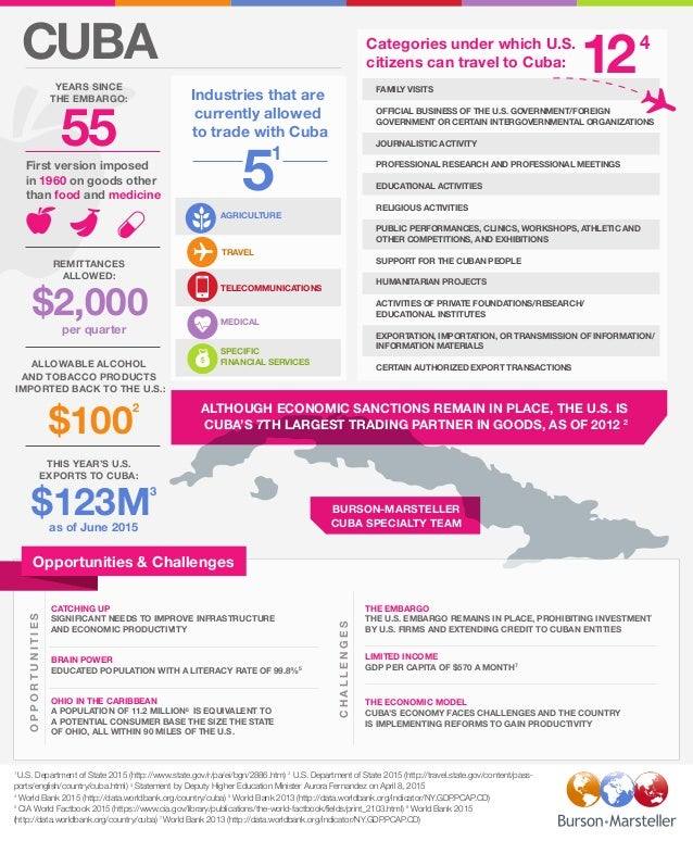 CUBA Categories under which U.S. citizens can travel to Cuba: First version imposed in 1960 on goods other than food and m...