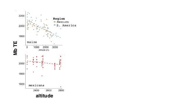 altitude MbTE Tenaillon et al.(2011) GBE maizeZ.luxurians relative abundance of TE families maize mexicana S. America Mexi...