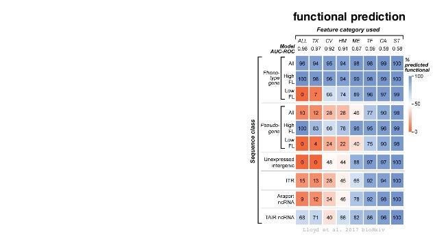 Lloyd et al. 2017 bioRxiv functional prediction