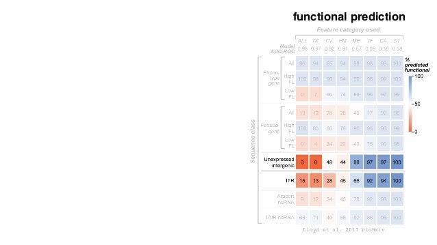 Lloyd et al. 2017 bioRxiv functional prediction Rodgers-Melnick et al. 2016 PNAS b Ames Diversity Panel Intergenic Open Ch...