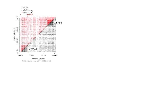 Inv4n macrohairs, anthocyanin Hufford et al. 2013 PLoS Genetics Pyhäjärvi et al. 2013 GBEFigure S4 LD in chromosome 9 amon...