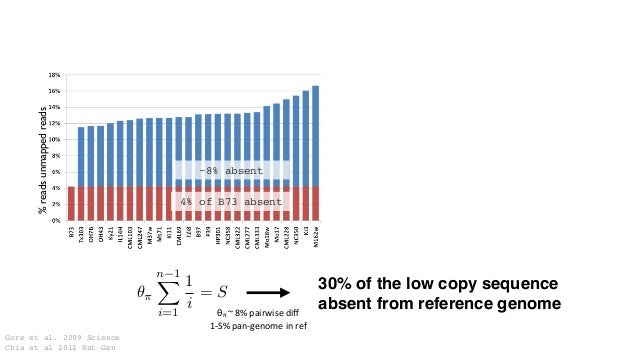 4% of B73 absent ~8% absent 30% of the low copy sequence absent from reference genome %readsunmappedreads Gore et al. 2009...