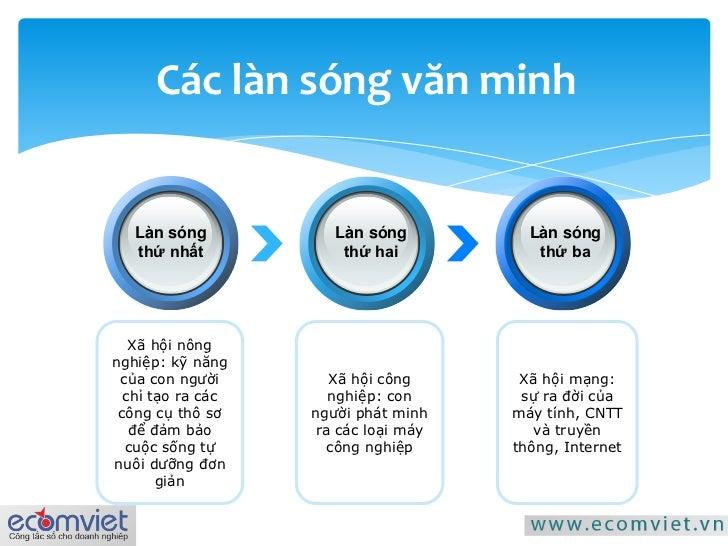 [ C U C  T M D T] E Business Va Van De Nguon Nhan Luc Slide 2