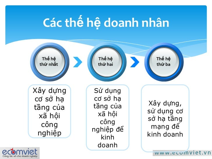 [ C U C  T M D T] E Business Va Van De Nguon Nhan Luc Slide 3