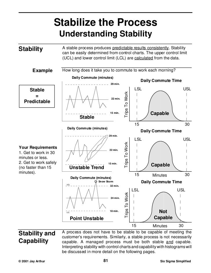 Stabilize the Process                        Understanding StabilityStability               A stable process produces pred...