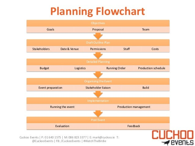 Event planning by mark breen cuckoo events for bics 2013 for How to plan an event template