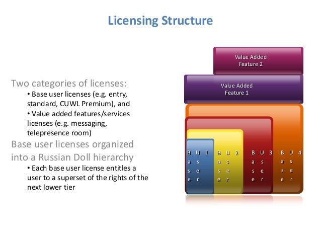 Cucm 9 x licensing