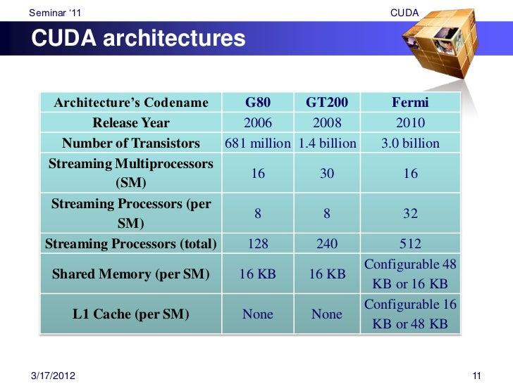 "Seminar ""11                  CUDA8 & 10 Series Architecture                                    G80                        ..."