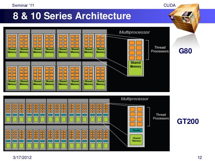 "Seminar ""11              CUDAKernel memory access Per thread                Thread Per block              Block Per dev..."