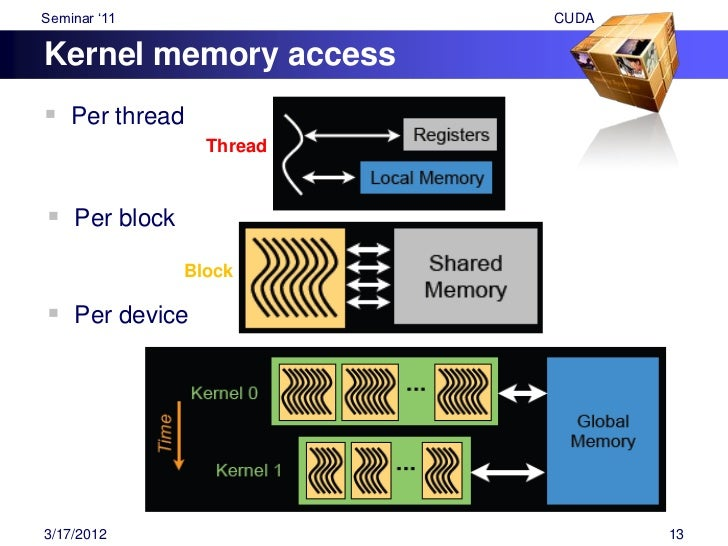 """Seminar """"11                                           CUDAPhysical Memory Layout """"Local"""" memory resides in device DRAM   ..."""