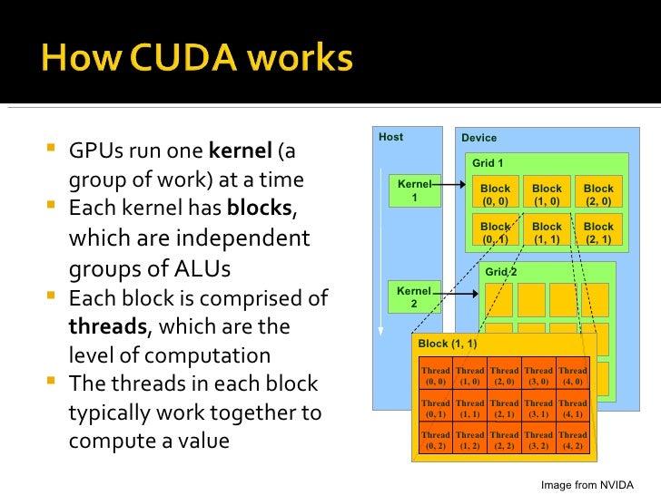 <ul><li>GPUs run one  kernel  (a group of work) at a time </li></ul><ul><li>Each kernel has  blocks ,  which are independe...