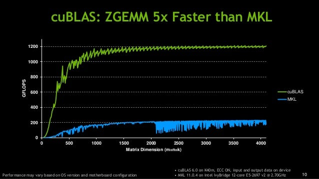 10 cuBLAS: ZGEMM 5x Faster than MKL • cuBLAS 6.0 on K40m, ECC ON, input and output data on device • MKL 11.0.4 on Intel Iv...