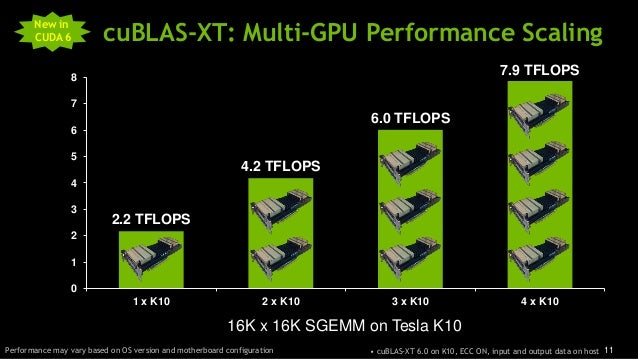 11 cuBLAS-XT: Multi-GPU Performance Scaling • cuBLAS-XT 6.0 on K10, ECC ON, input and output data on hostPerformance may v...