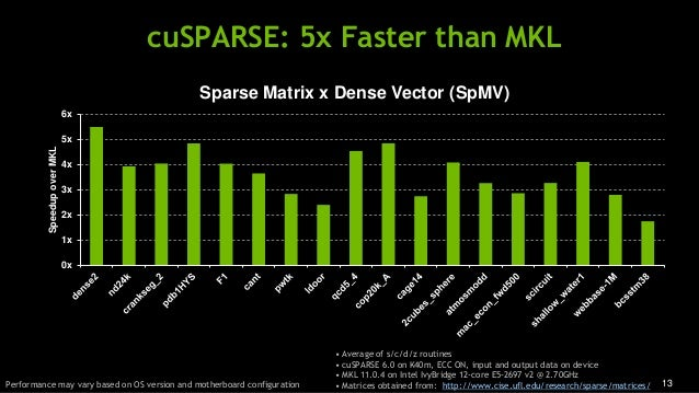 13 cuSPARSE: 5x Faster than MKL • Average of s/c/d/z routines • cuSPARSE 6.0 on K40m, ECC ON, input and output data on dev...