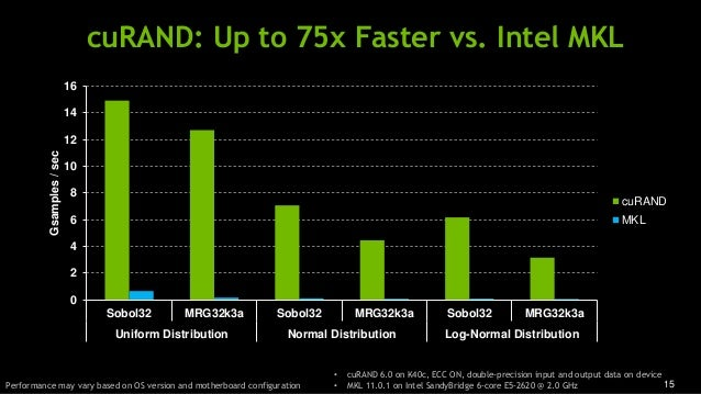 15 cuRAND: Up to 75x Faster vs. Intel MKL • cuRAND 6.0 on K40c, ECC ON, double-precision input and output data on device •...