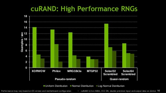 16 cuRAND: High Performance RNGs Performance may vary based on OS version and motherboard configuration • cuRAND 6.0 on K4...