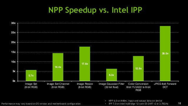 18 NPP Speedup vs. Intel IPP Performance may vary based on OS version and motherboard configuration • NPP 6.0 on K40m, inp...
