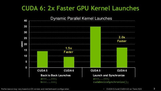 3 0 5 10 15 20 25 30 35 40 CUDA 5 CUDA 6 CUDA 5 CUDA 6 Back to Back Launches Launch and Synchronize usec 1.5x Faster 2.0x ...