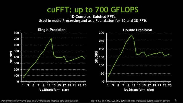 5 cuFFT: up to 700 GFLOPS Performance may vary based on OS version and motherboard configuration 0 100 200 300 400 500 600...