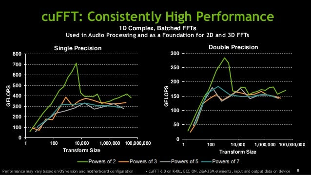6 cuFFT: Consistently High Performance 0 100 200 300 400 500 600 700 800 1 100 10,000 1,000,000 100,000,000 GFLOPS Transfo...