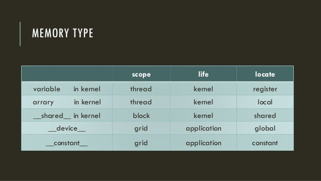 MEMORY TYPE scope life locate variable in kernel thread kernel register arrary in kernel thread kernel local __shared__ in...