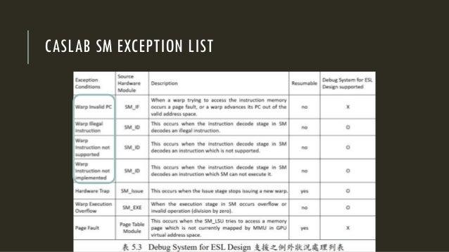 CASLAB SM EXCEPTION LIST