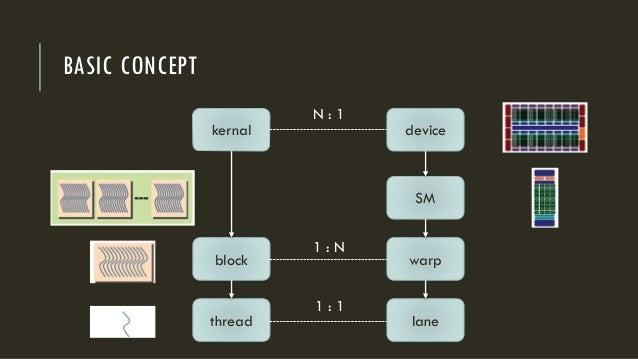 BASIC CONCEPT kernal SM device warp lane block thread 1 : 1 1 : N N : 1
