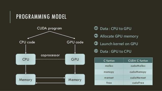 PROGRAMMING MODEL CPU GPU MemoryMemory coprocessor CPU code GPU code CUDA program  Data : CPU to GPU  Allocate GPU memor...