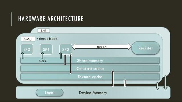 GPU HARDWARE ARCHITECTURE Texture cache Device Memory SM0 SM1 Constant cache Share memory SP0 SP1 SP2 Registerthread = thr...