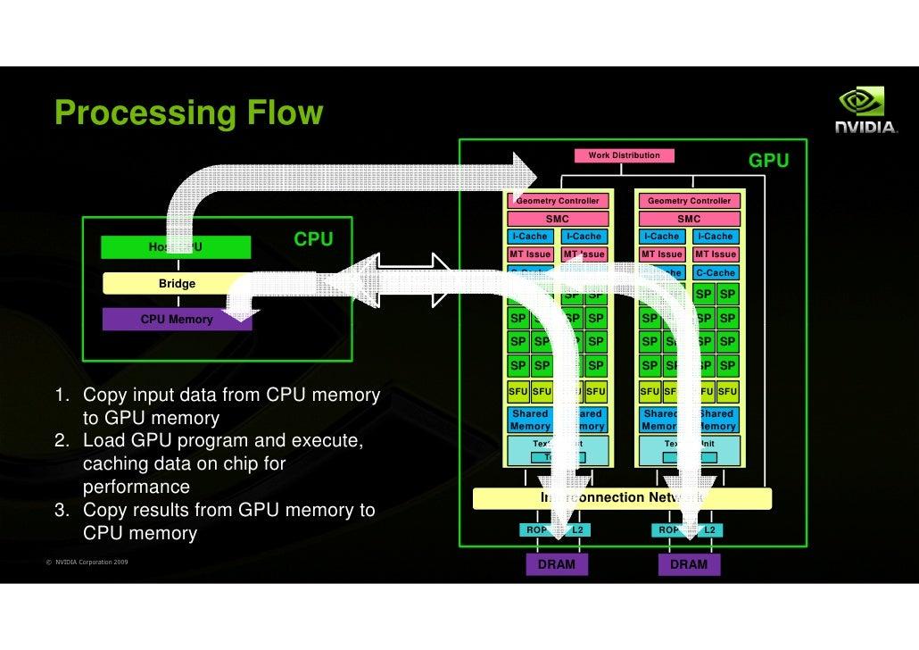 Processing Flow                                                                              Work Distribution            ...
