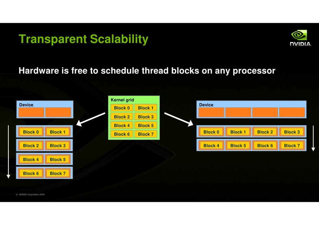 Transparent Scalability  Hardware is free to schedule thread blocks on any processor                                      ...