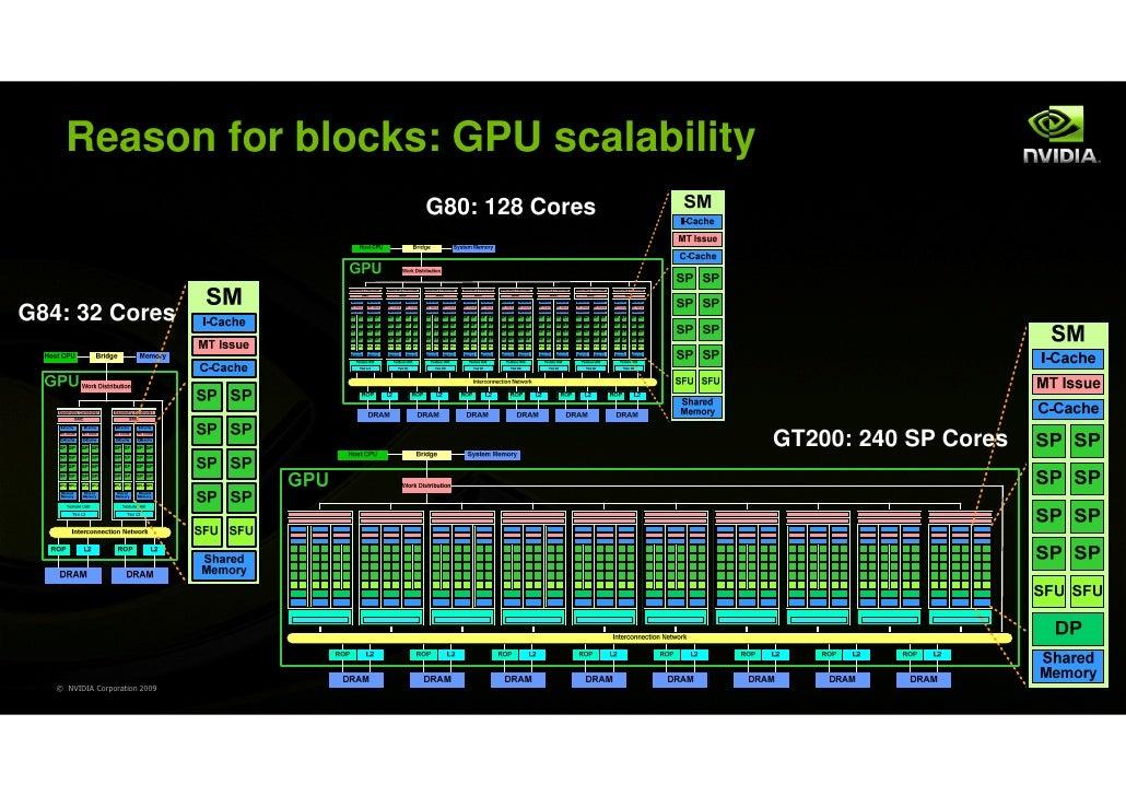 Reason for blocks: GPU scalability                               G80: 128 CoresG84: 32 Cores                              ...