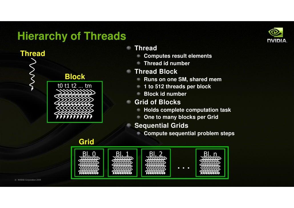 Hierarchy of Threads                                                     Thread     Thread                                ...