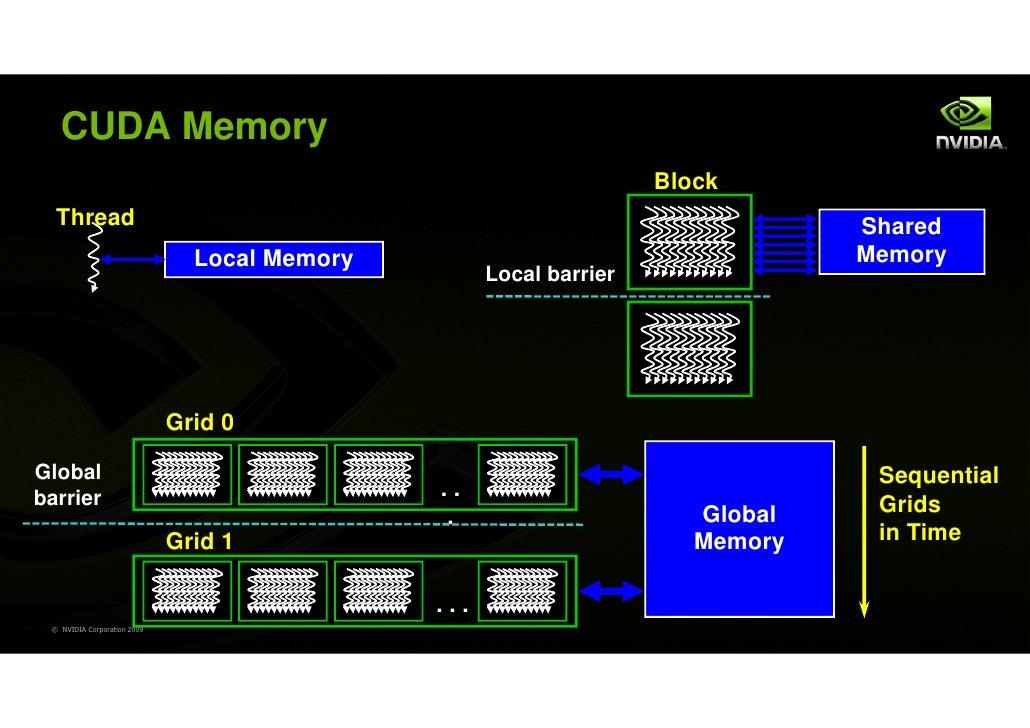 CUDA Memory                                                                    Block  Thread                              ...